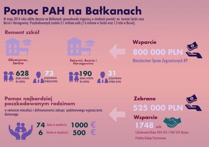 Pomoc PAH na Bałkanach  www.pah.org.pl