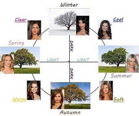 seasonal colour analysis