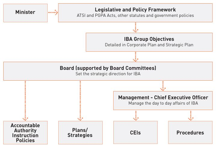 Image - IBA Governance and Policy Framework