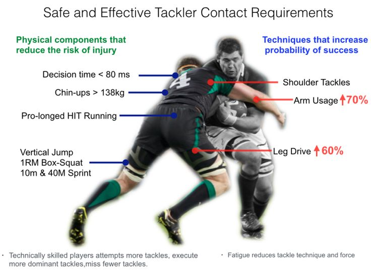 Safe and Effective Contact Requirements