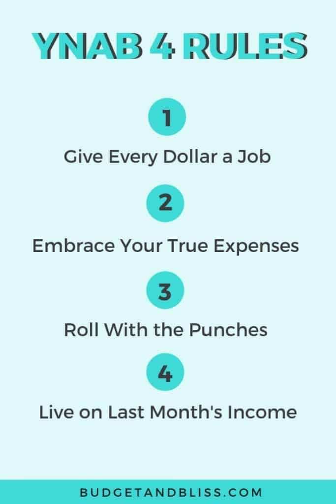 The Best Budget App To Manage Your Money Is Ynab Plan Save Play Budget App Budgeting Managing Your Money