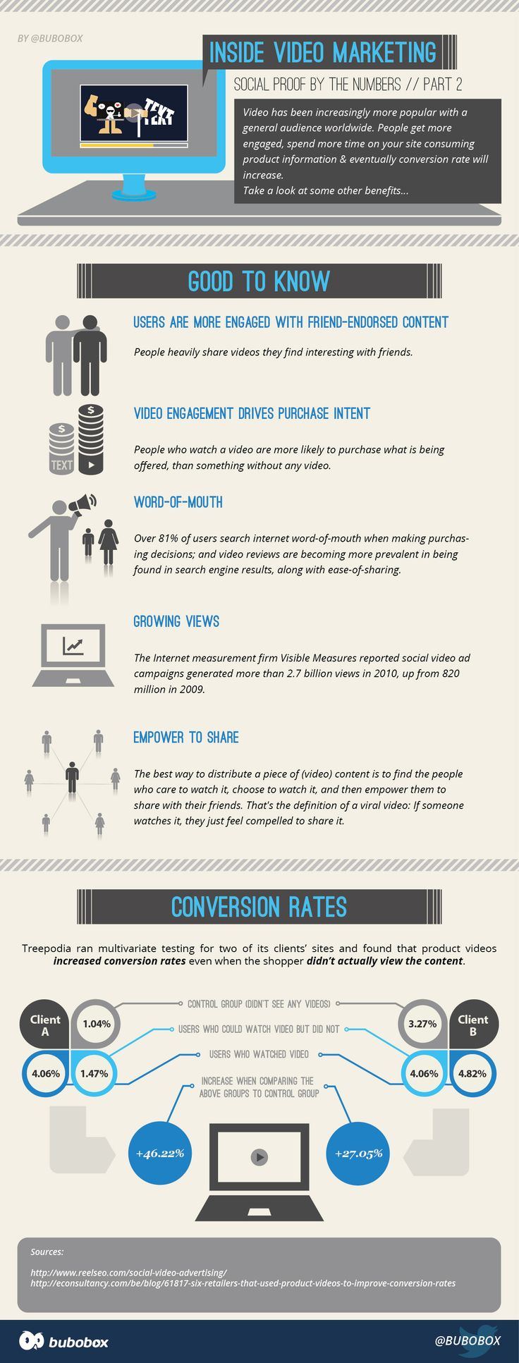 Inside Video Marketing: Social Proof by the Numbers Part 2 from BuboBox  http://www.bubobox.com/blog/inside-online-video-marketing-part-2-infographic