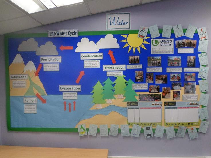 Water Cycle Display. Created this with some of my Year 5 children.
