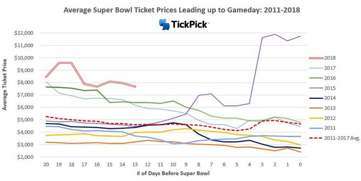 Super Bowl ticket prices are plummeting since Vikings loss   http://ift.tt/2F6scdo  Submitted January 23 2018 at 10:50AM by EzekielSMELLiott via reddit http://ift.tt/2Ga5rqs