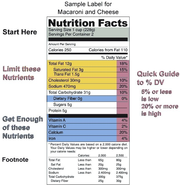 How To Read Nutrition Label
