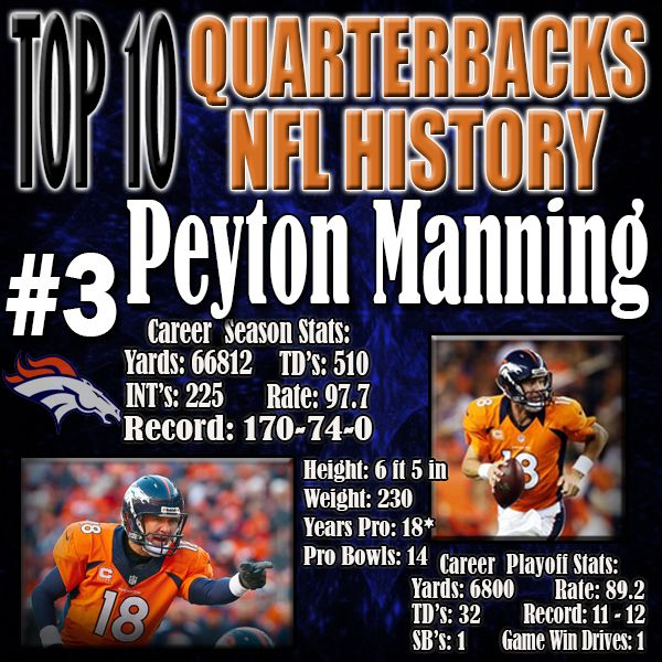 By the time Peyton Manning retires, he will have probably set nearly every single relevant passing record, but still will most likely have a losing record in the playoffs. His comeback after his neck injury was absolutely outstanding. Even going into 2015, it is expected for Peyton Manning to be a top 3 Quarterback.  http://www.prosportstop10.com/top-10-best-quarterbacks-in-nfl-history/