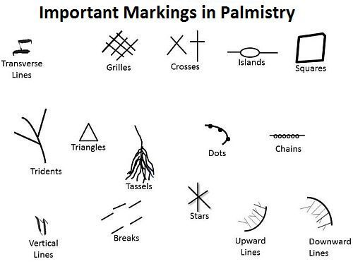 Meanings and Significance of Markings and Symbols in Palmistry like Breaks, Chains, Crosses, Grilles, Dots,…