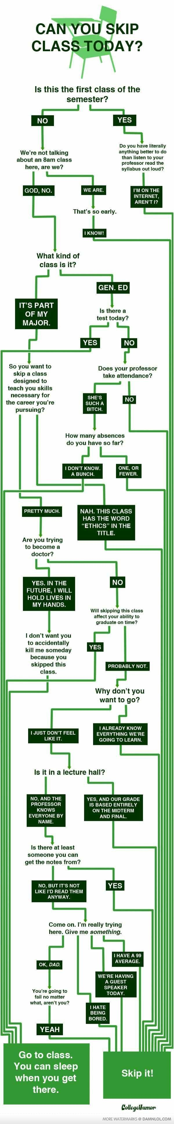 How to Do well in Your Least Favorite Class, and Cheat Sheet on whether you should go to Class or not. http://goo.gl/X26rr