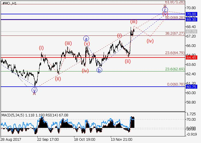 Altria Group Inc: wave analysis 01 December 2017, 08:41 Free Forex Signals