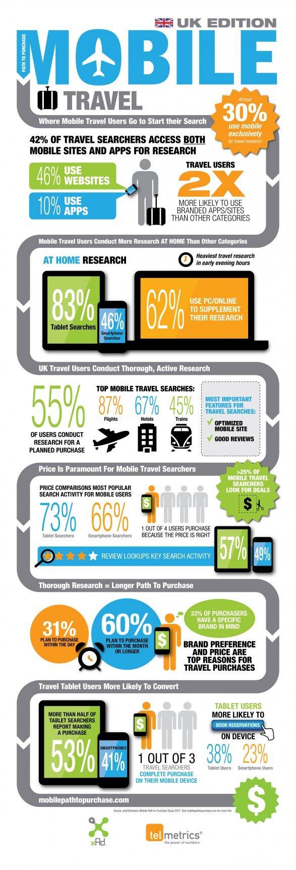 Viajes del Reino Unido - estudio de capacidad a compra móvil- reservas desde el movil