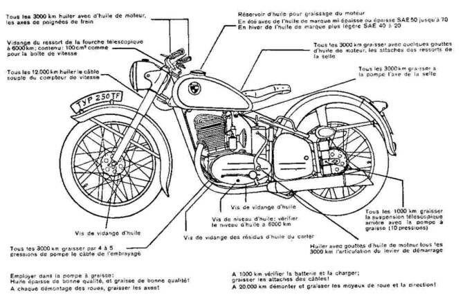 8 Best Images About Sch 233 Ma Moto On Pinterest