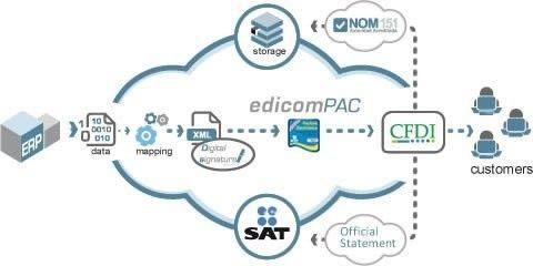 Collaborative Web Portal | EDI Solutions | Electronic Data Interchange | Solutions | Edicom
