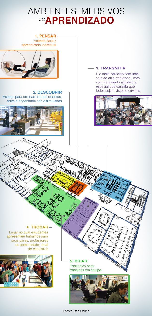 Arquiteto propõe opções à sala de aula tradicional.
