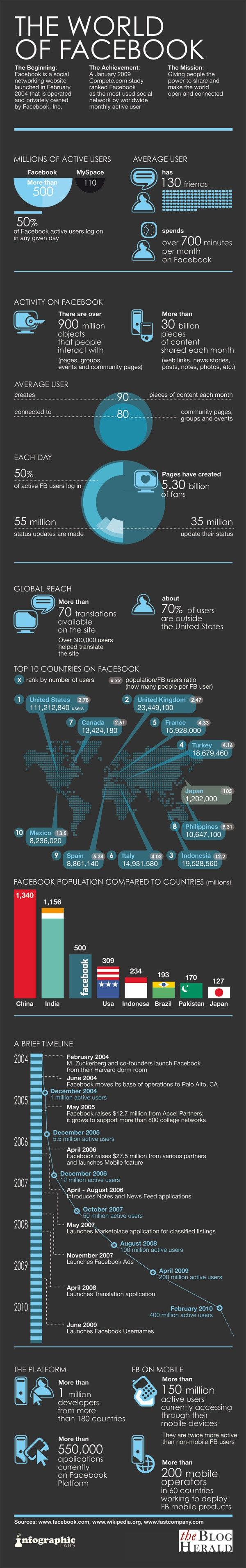The world of FaceBook #infographic