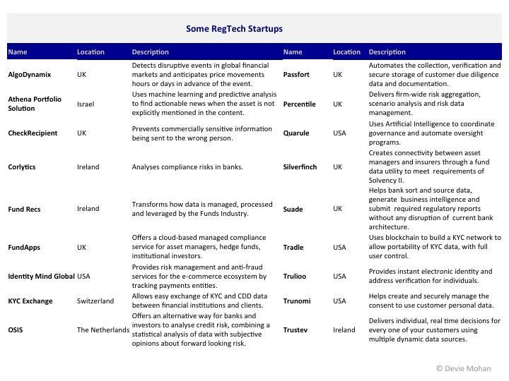 A selection of regtech (regulation technology) startups. Image: Devie Mohan