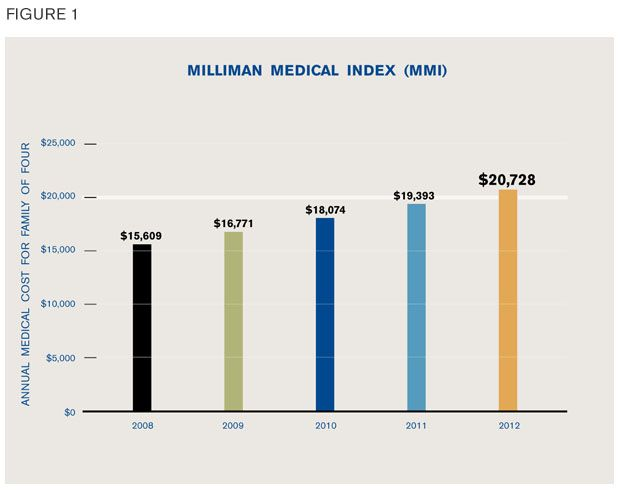 2012 MILLIMAN MEDICAL INDEX. The annual Milliman Medical Index (MMI) measures the total cost of healthcare for a typical family of four covered by a preferred provider organization (PPO) plan. The 2012 MMI cost is $20,728, an increase of 6.9% over 2011.