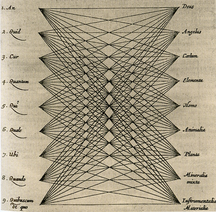 65 best athanasius kircher images on pinterest occult symbols athanasius kircher the cartesian product of universal subjects and absolute principles ars magna sciendi ccuart Choice Image