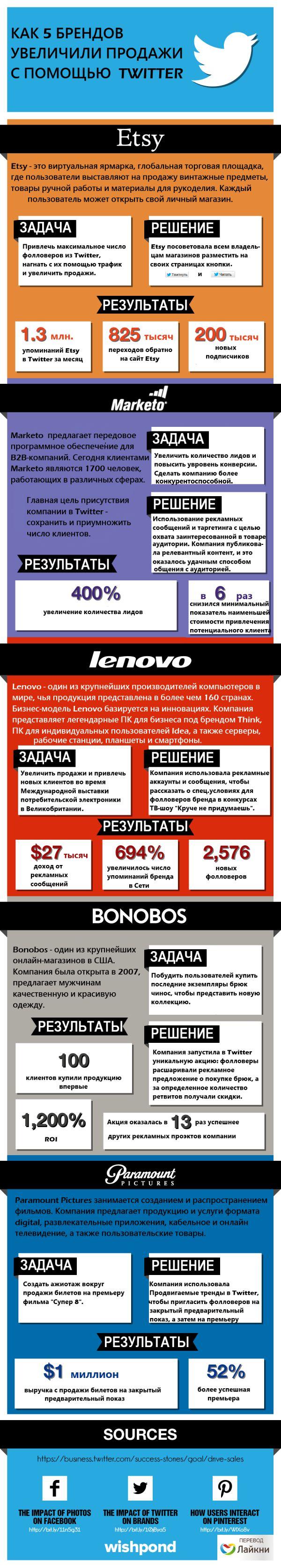 Инфографика, которую создал портал Wishpond где описал успех рекламы в Twitter на примере 5 известных компаний.