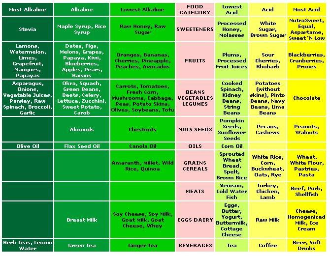 Alkaline Color Chart Rebellions