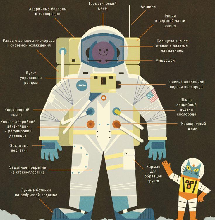 21 июля 1969 г. астронавты Нил Армстронг и Базз Олдрин первыми из людей прогулялись по Луне. Вот как выглядели их скафандры.
