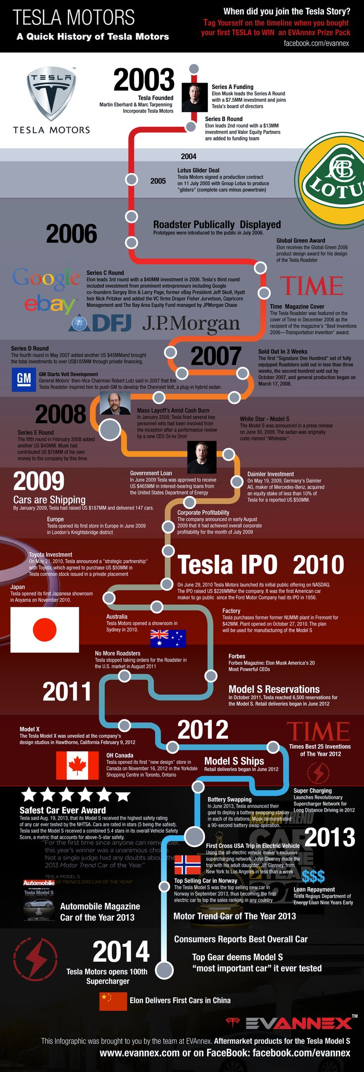 Take a look at the road that the world's preeminent electric car company took to get where it is today.