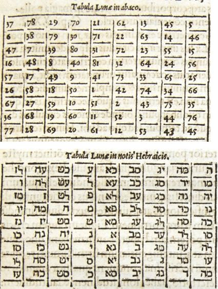 Best Gematria And Numerology Images On   Numerology