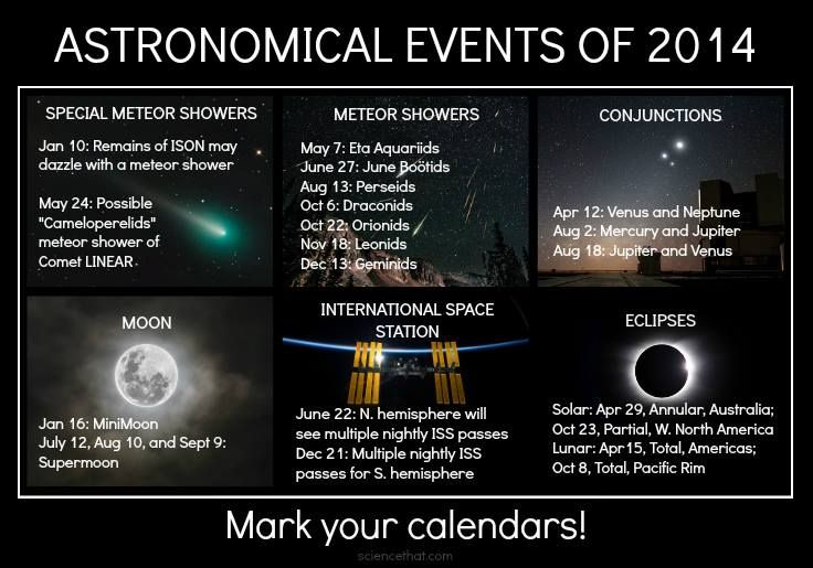 So, it's 2014, and astronomy is looking really good this year! In fact, we've gone ahead and put together some of the most notable events right here for you, courtesy of Universe Today. Be sure to mark your calendars and keep your eyes on the sky! One of the most exciting events may be a possible meteor shower, courtesy of the remains of would-be comet of the century ISON. Want more? Find all 101 Astronomical events of 2014 here: