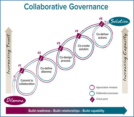 collaborative-governance.png (448×393)