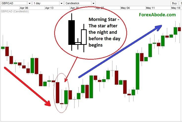 Morning Star and Evening Star candlestick patterns are those three musketeers which whisper about the possibilities of a reversal of a trend. Check how can you take advantage of them at http://www.forexabode.com/forex-school/watch-out-for-patterns/candlestick-charts/morning-and-evening-star-triple-candlestick-patterns/