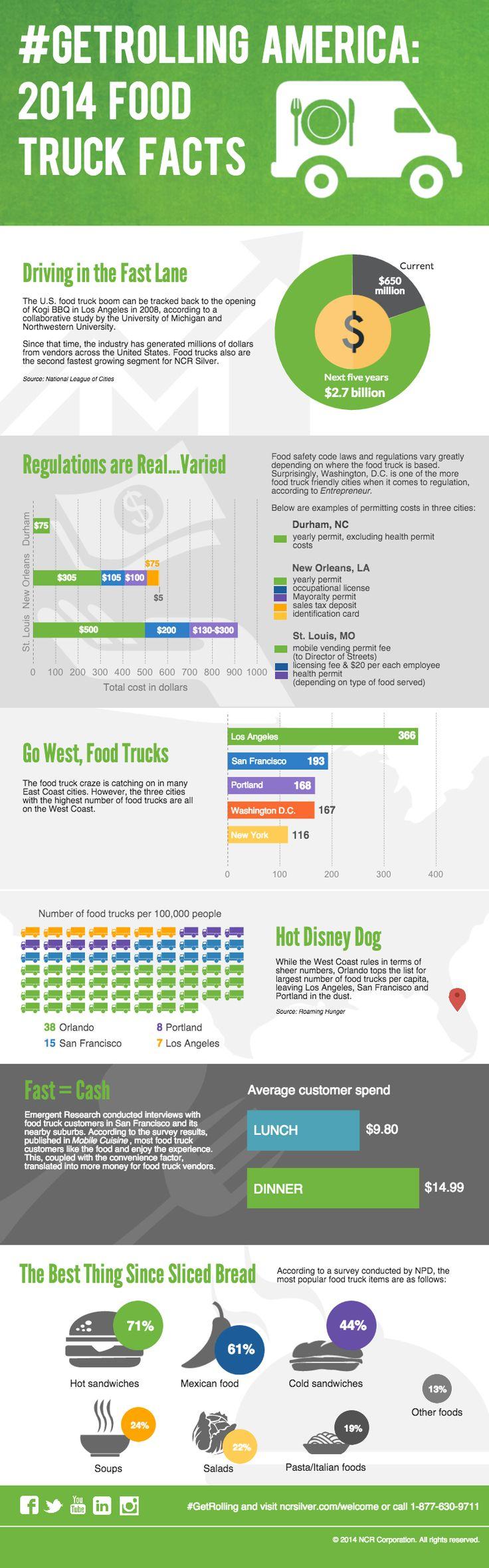 130 Best Food Truck Images On Pinterest