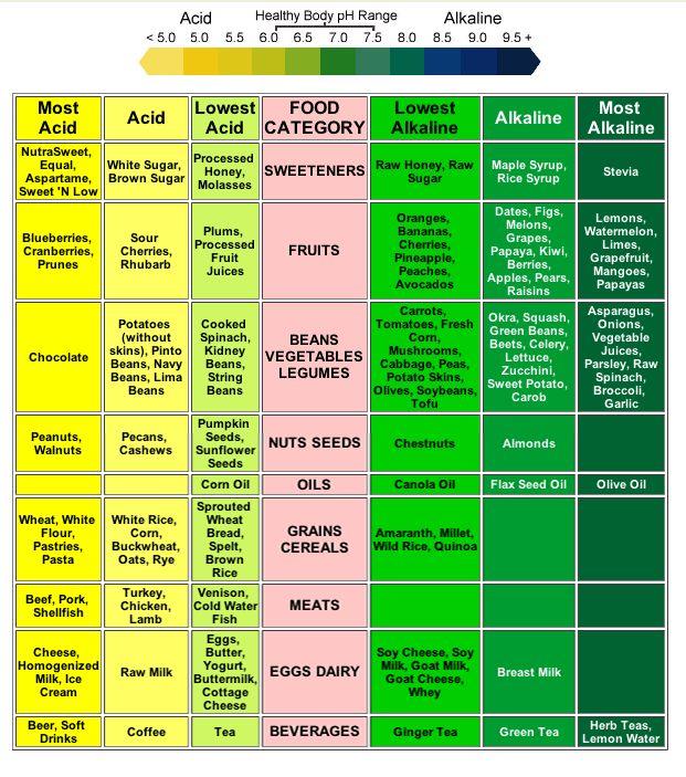 Acidic and Alkaline Food Chart