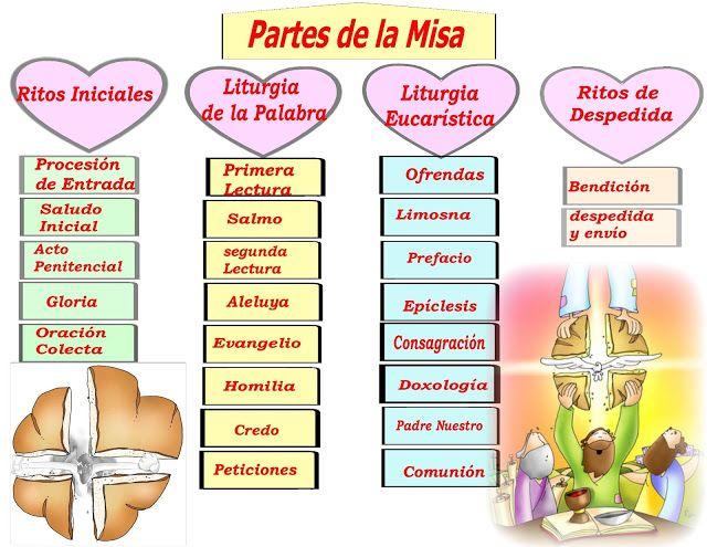 La Catequesis: Recursos Catequesis Partes de la Misa