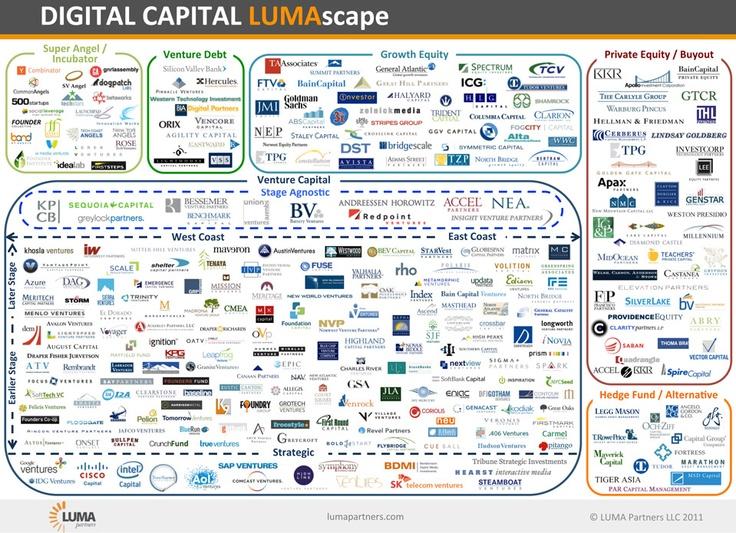 Best Digital Landscape Images On Pinterest Digital Marketing - Digital advertising map luma 2016 us
