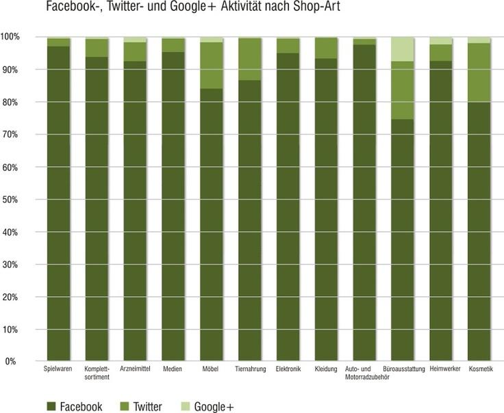 Social Media-Aktivitäten deutscher Online-Shops nach Branche