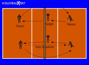 Drills volleyball drills and warm on pinterest