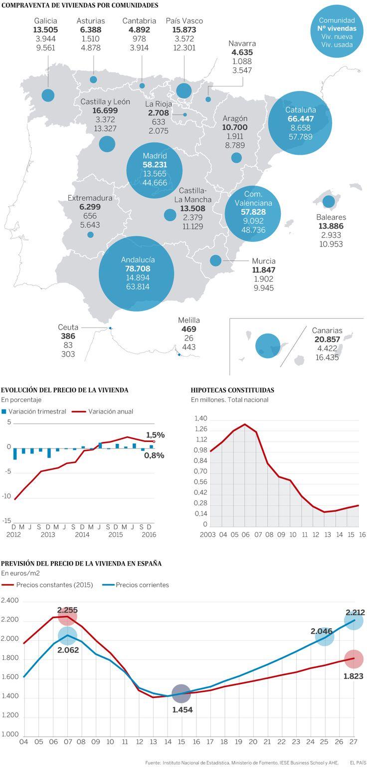 ¿Burbuja inmobiliaria a la vista? | Actualidad | EL PAÍS