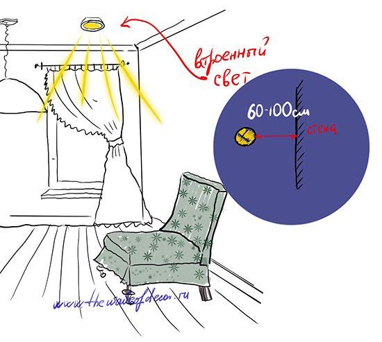 размещаем правильно светильник в комнате
