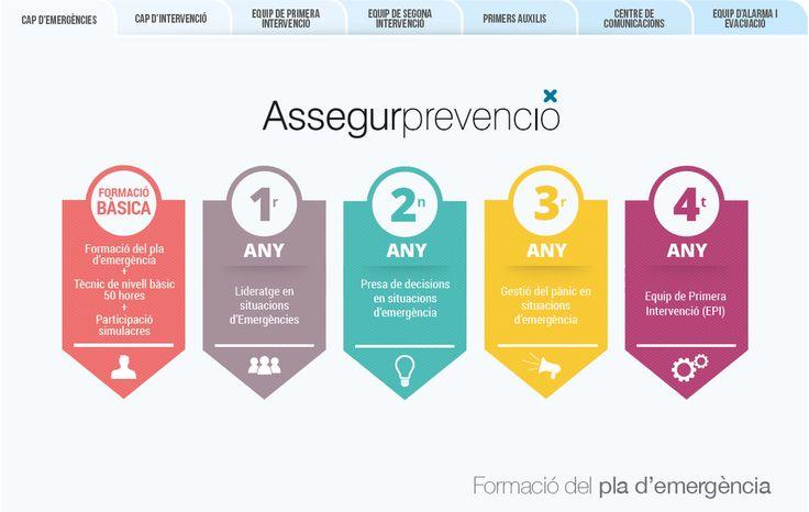 Nou #itinerari formatiu en #emergències. Demana el teu! #prl #sst #andorra #formacion  http://assegurprevencio.com/pressupost.aspx?id=12…