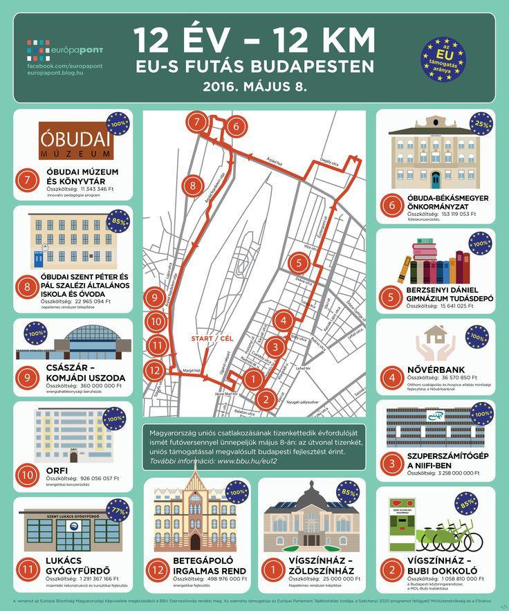 Idén is EU-s futás: 12 év – 12 km http://europapont.blog.hu/2016/04/19/12_ev_12_kilometer_futas