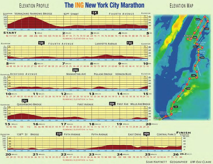 Running the NYC Marathon? Then you must read our essential NYC Marathon Race Strategy Guide and make sure you avoid the 3 most common pacing mistakes: http://runnersconnect.net/running-tips/new-york-city-marathon-race-strategy/