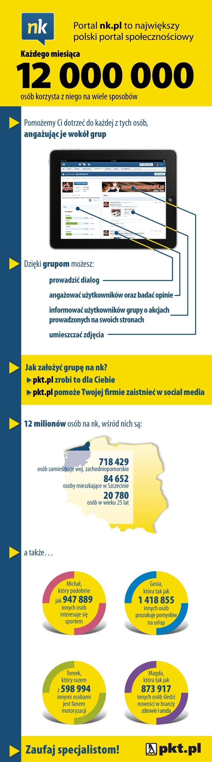 Infografika - Grupy na NK.pl woj. zachodniopomorskie