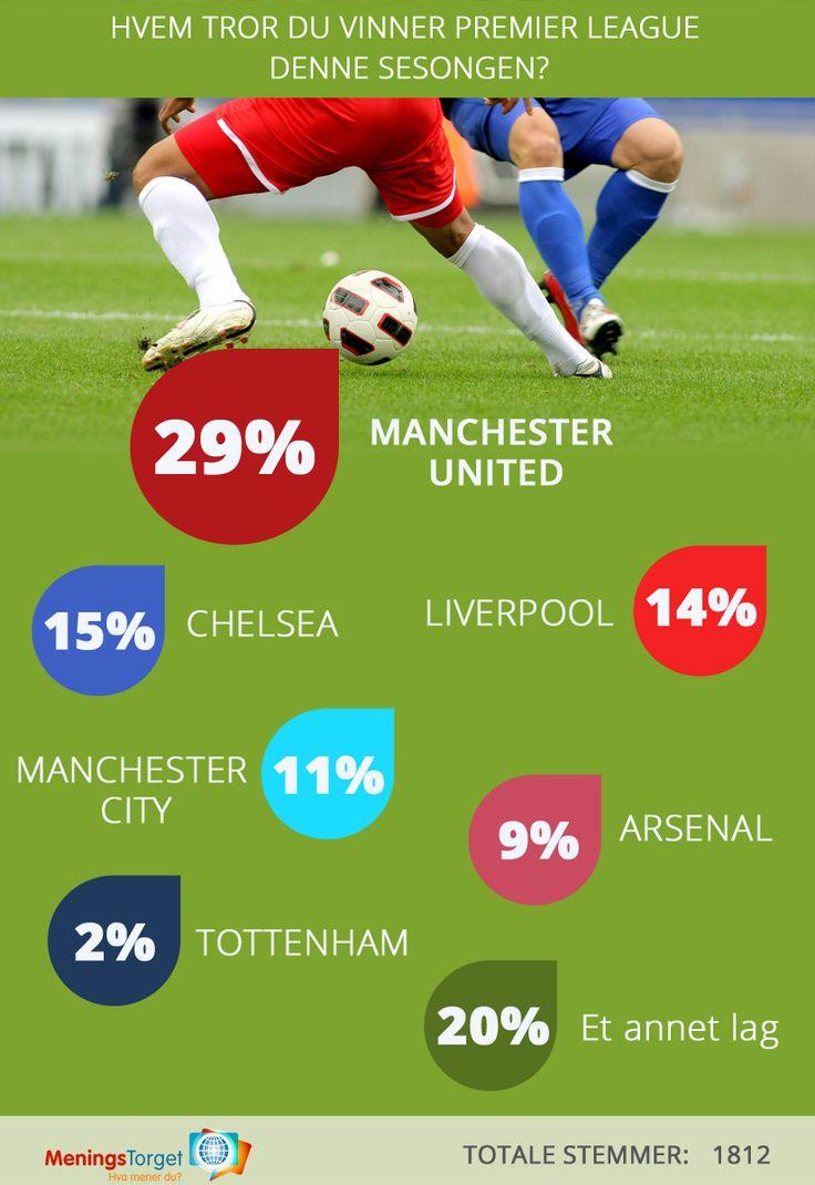 Hvem vinner Premier League 15/16? Se vår spørreundersøkelse!!