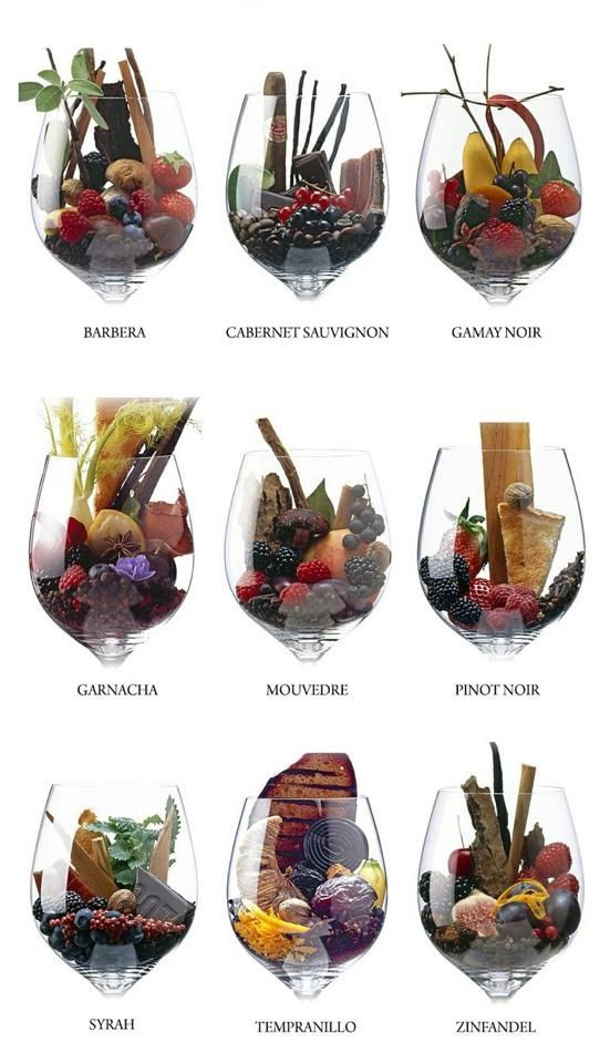 Red wine - this chart visually breaks down the aroma of certain wines. Which one is your favorite? Coopers Hawk Winery & Restaurant