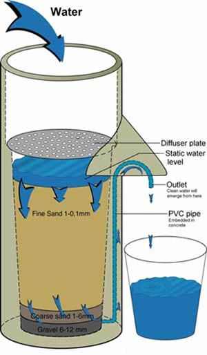 1000 Ideas About Water Filters On Pinterest Portable
