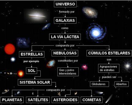 Un breve video que resume de la manera más didáctica el más que inimaginable Universo en el que vivimos. Pero eso sí, que quede bien claro que todo ello fue creado para solaz de esos monos bípedos …