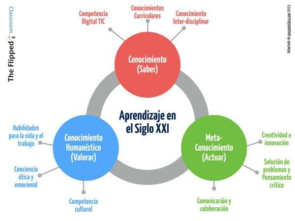 Aprendizaje Del Siglo Xxi Habilidades Y Competencias Infografía Aprendizaje Comunidades De Aprendizaje Educacion