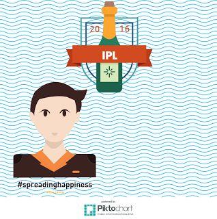 innovationinbanking: Spreading Happiness#The IPL way