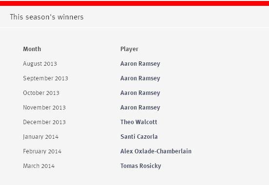 Rosicky lett a hónap játékosa ~ Arsenal Post - Blog