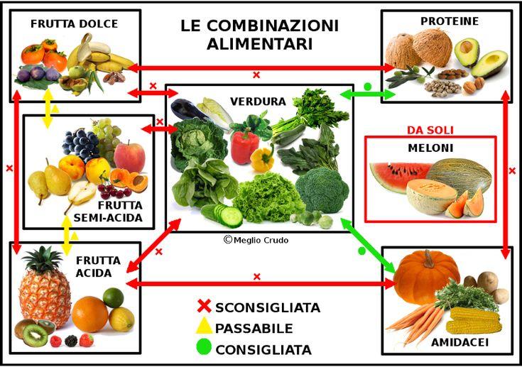7-Combinazioni alimentari