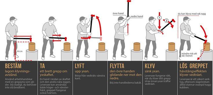 Leveraxe bruksanvisning Leveraxe är ett nytt verktyg som fungerar på ett helt annat sätt än vanliga yxor. Läs noga igenom anvisningarna om säkerhet och bruk innan du börjar klyva ved på detta nya och njutningsfulla sätt.